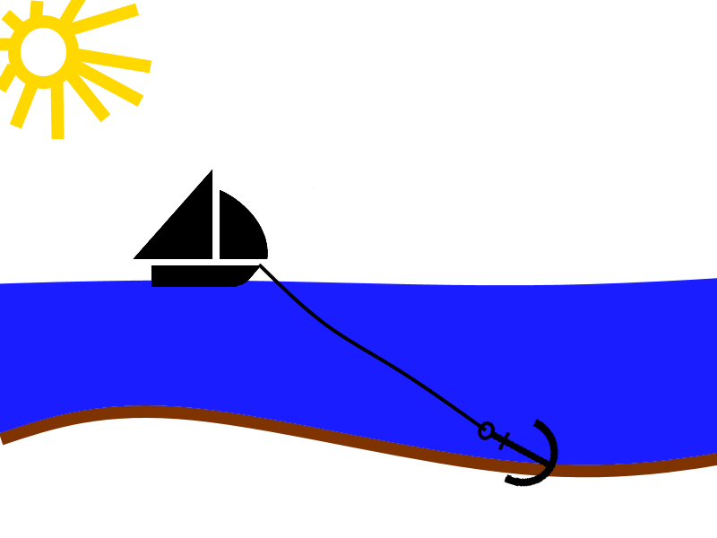 Die Ankerkette wird langsam aufgeholt. Dadurch verkürzt sich die Kette und das Boot bewegt sich zum Anker.