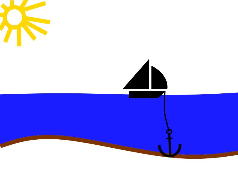 Das Boot befindet sich über dem Anker. Die Kette ist gespannt.